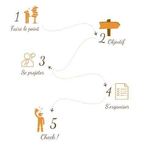 Booster sa vie - La méthode en 5 étapes